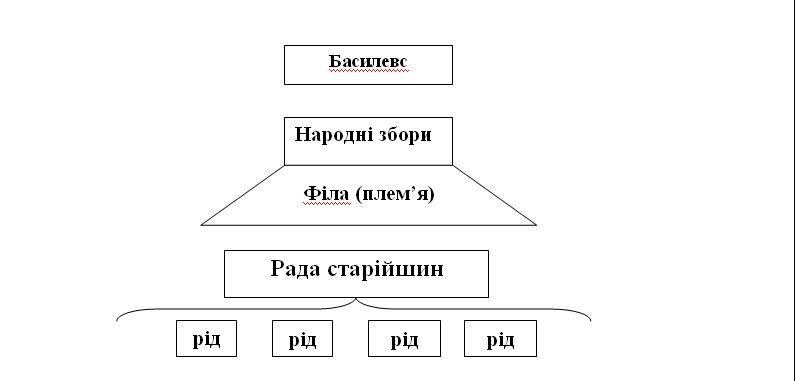 """Схема """"Суспільні відносини у Греції в XI—VI ст. до н. е."""""""
